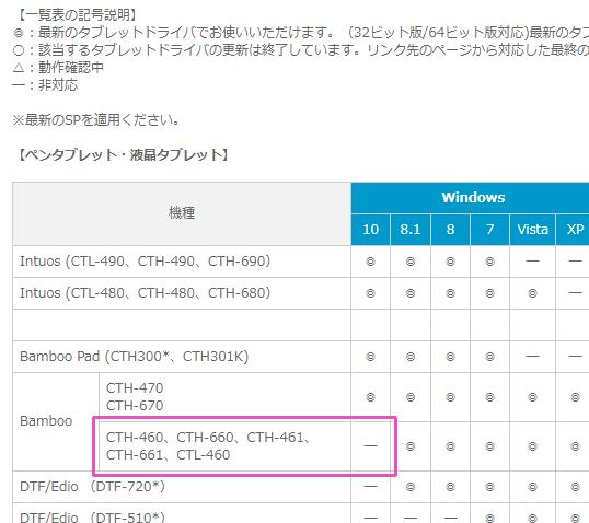 ワコム製品 OS 対応状況のページ